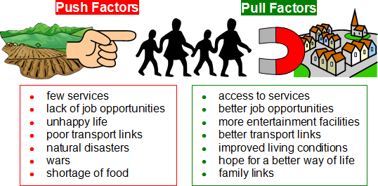 theories of migration push pull This lesson defines the push and pull theories of motivation and presents examples of each to show how the two interact pull & push theories of motivation quiz.