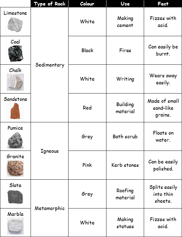 Uses of rocks primary school geography encyclopedia for Different kinds of soil and their uses