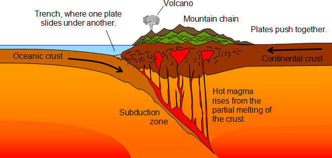 http://geography.parkfieldprimary.com/_/rsrc/1374871992177/hazards/plate-tectonics/subduction.png