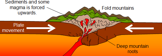 relationship between plate tectonics and landforms in africa