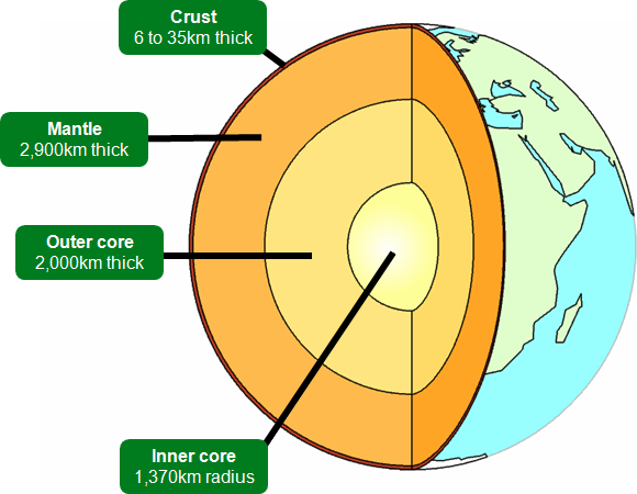 The Structure of the Earth - Primary School Geography Encyclopedia