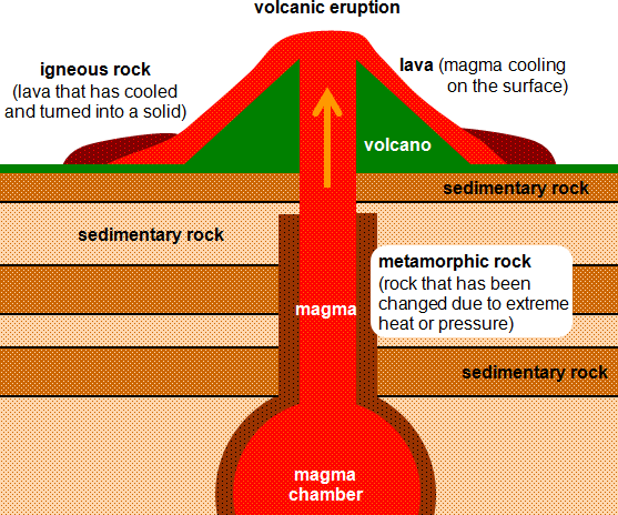 Types of Rocks - Primary School Geography Encyclopedia