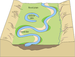 Oxbow Lake Diagram Meanders - Primary Sch...